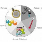 lave-linge-actions-efficacite