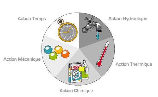 machine actions