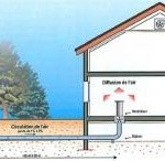 puits-canadien-climatisation-naturelle-maison-L-1